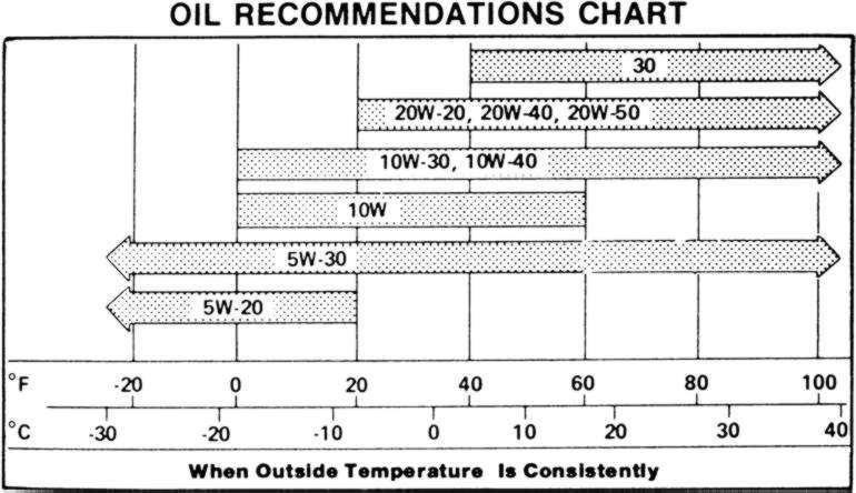 Oil viscosity for 20w50 motor oil temperature range